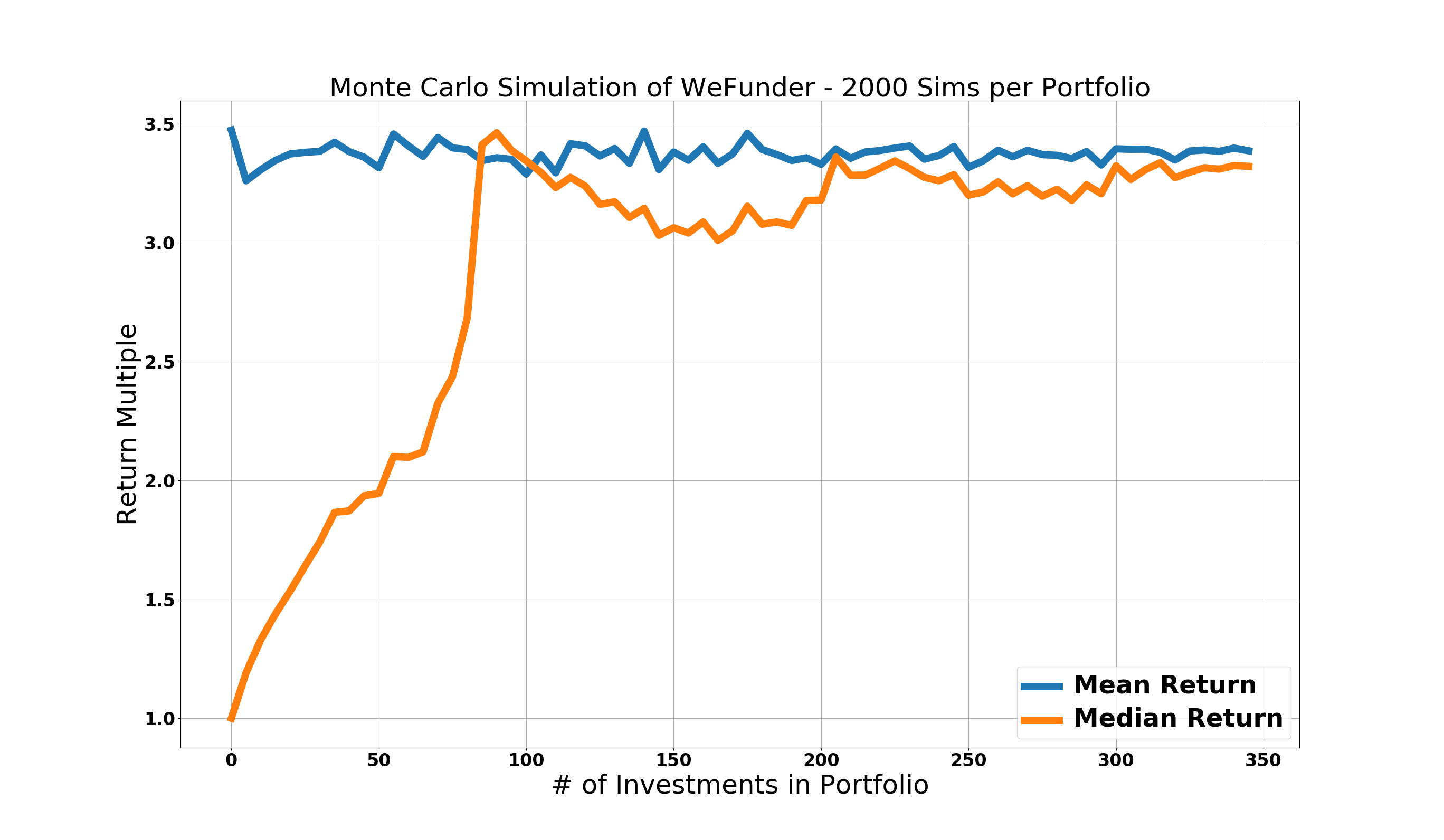 WeFunder Monte Carlo Mean and Median Returns