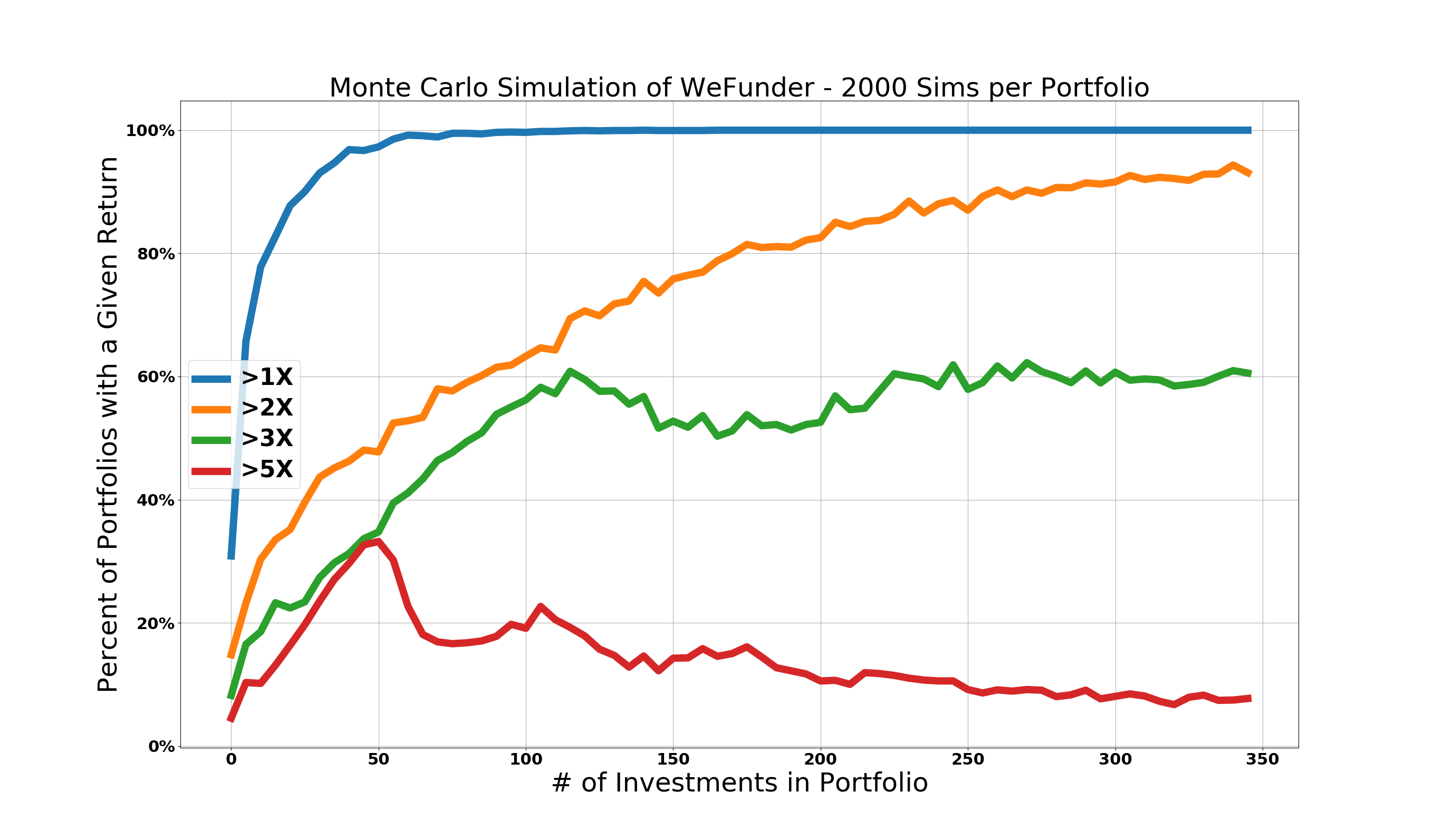 WeFunder Monte Carlo Returns vs Investments