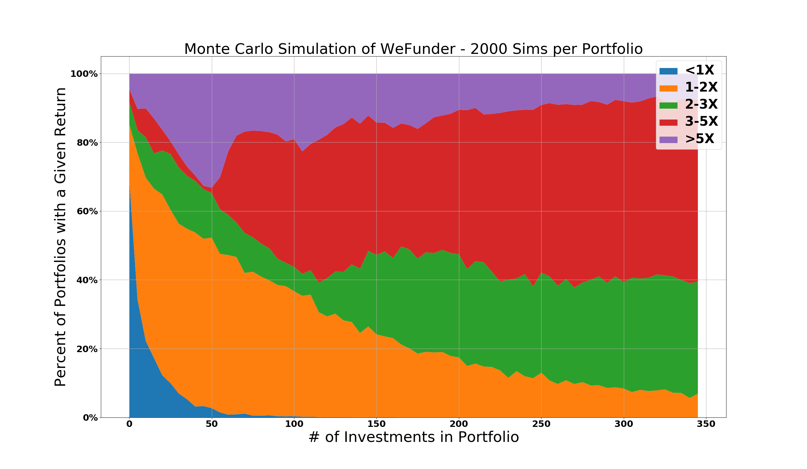 WeFunder Portfolio Size vs Return Multiple