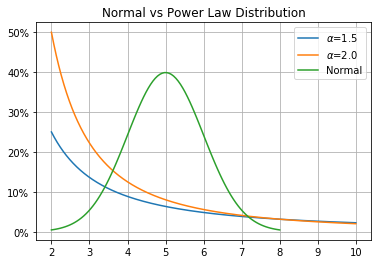 power law vs normal distribution