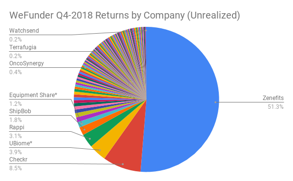 WeFunder Returns by Company