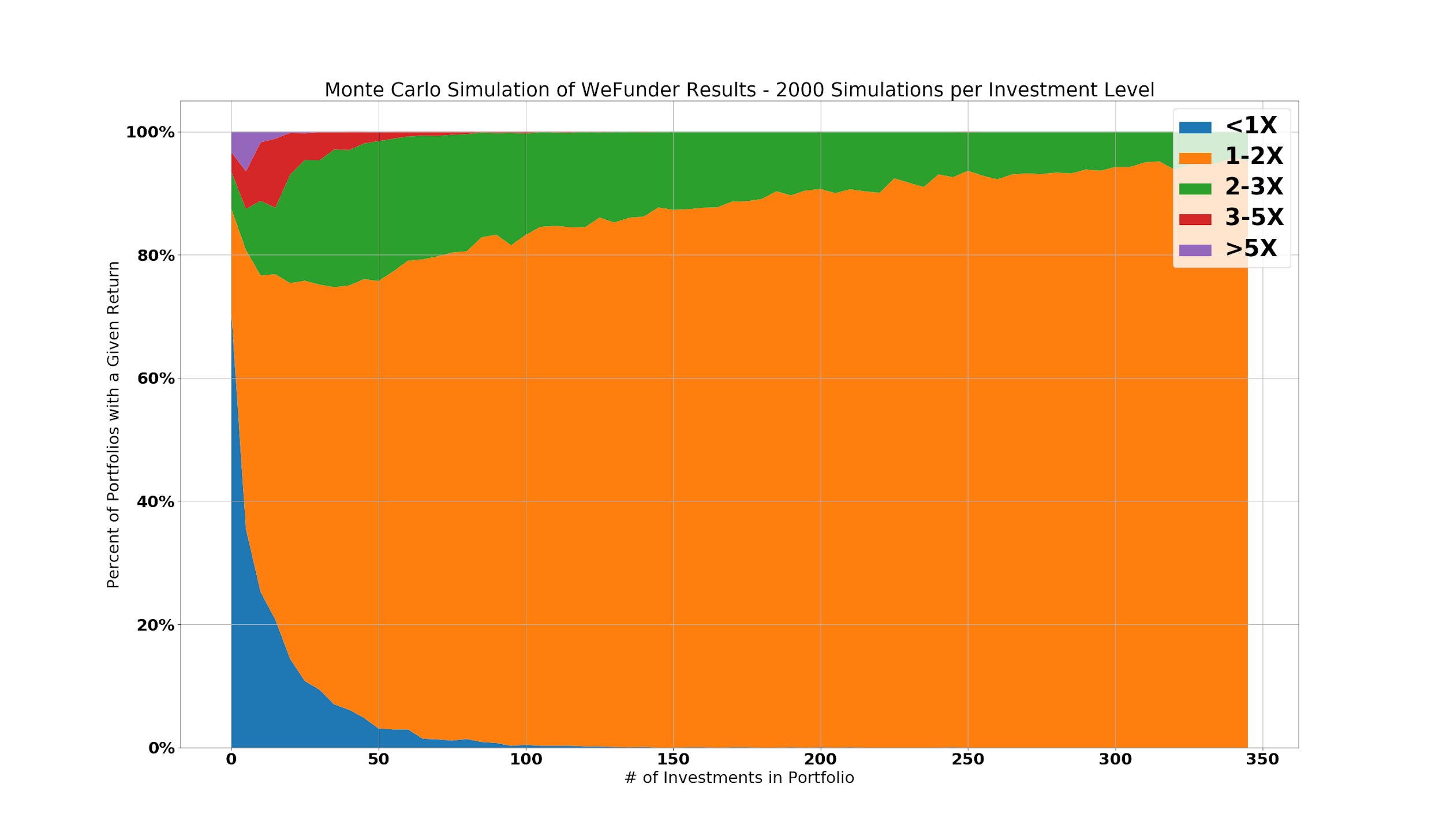 Monte Carlo Returns vs Investments without Zenefits