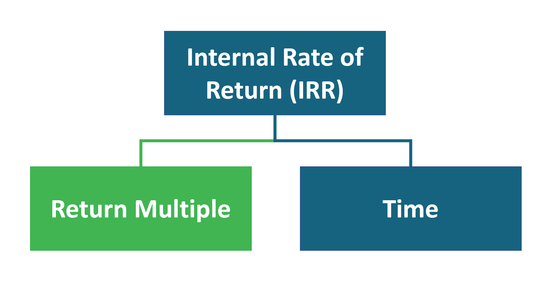 IRR vs Return Multiple