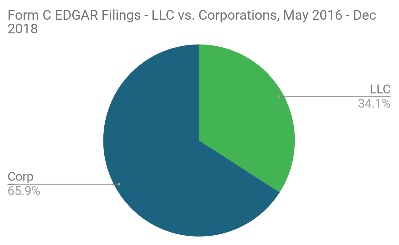 Form C Filings LLC vs C Corp