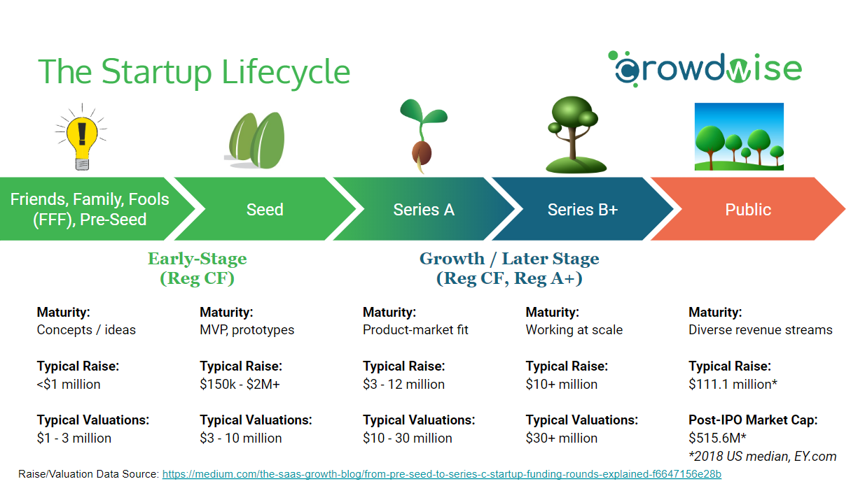 Depiction of the startup lifecycle funding rounds from seed stage through Series A to IPO
