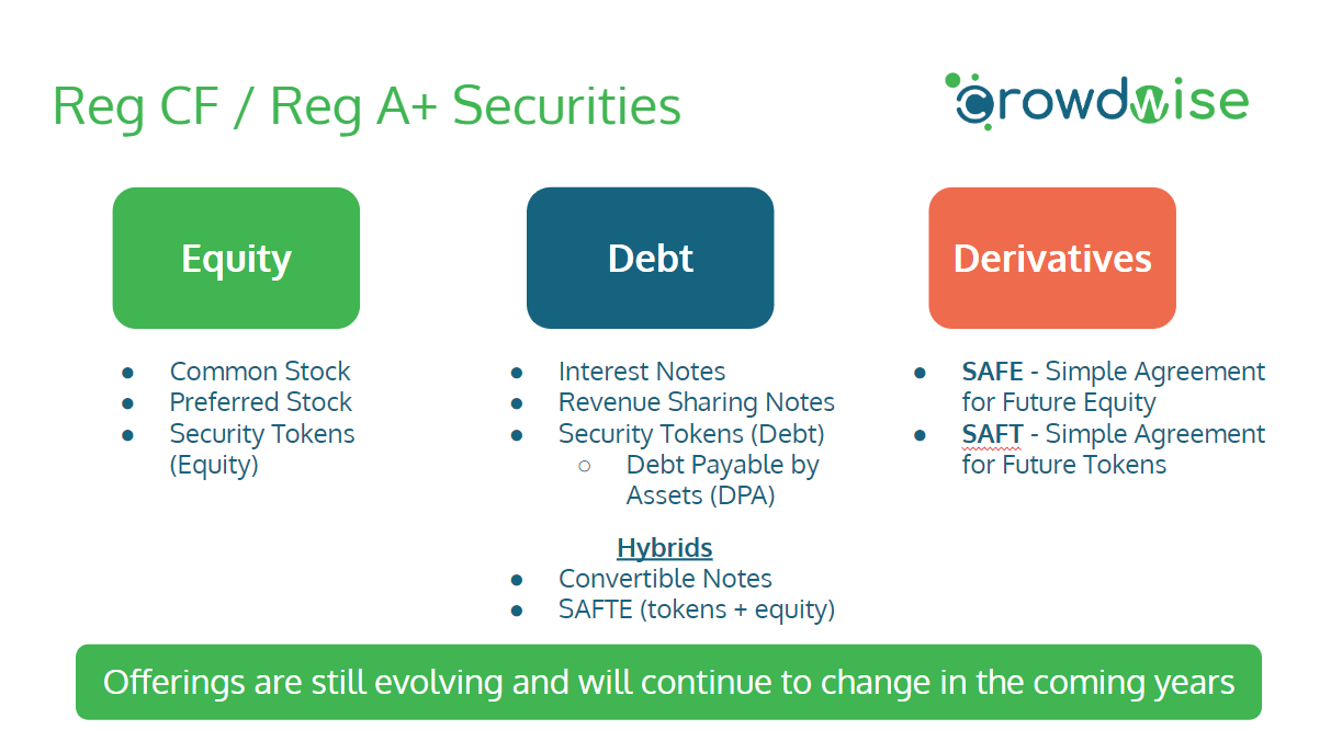 Different Types of Reg CF and Reg A+ Crowdfunding Offerings and Securities