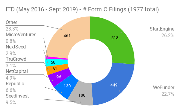 Reg CF Funding Portal Form C Filings since 2016