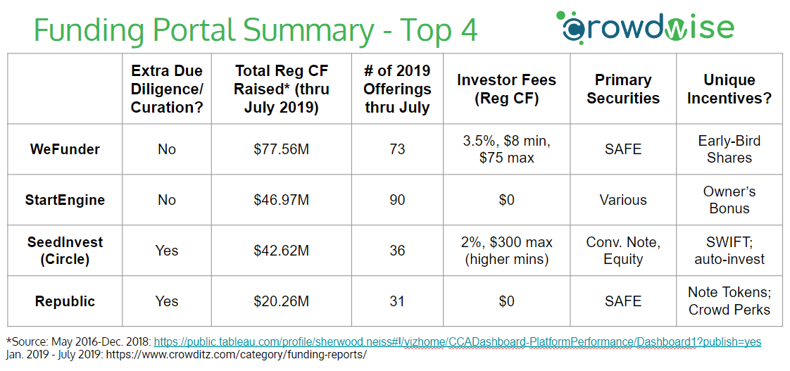 Equity Crowdfunding Top Funding Portal Comparison Chart