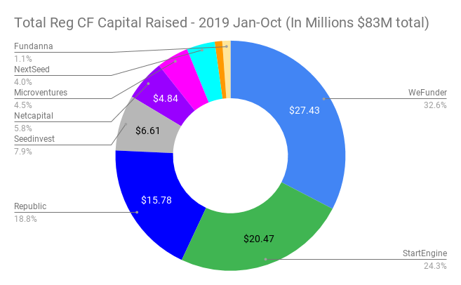 Reg CF Capital Raised by Funding Portal in 2019