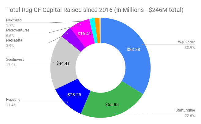 Reg CF Capital Raised by Funding Portal since 2016