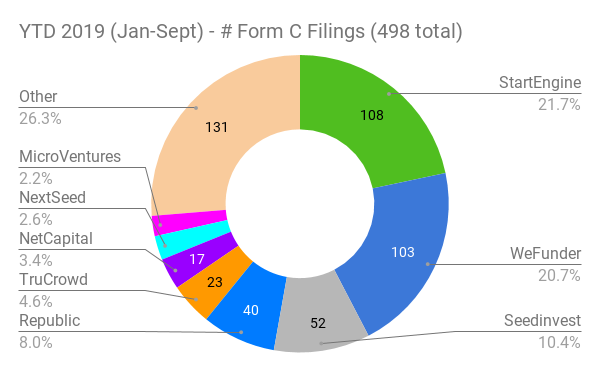 Reg CF Funding Portal Form C Filings 2019