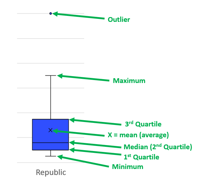 Box Whisker Plot Valuation Example