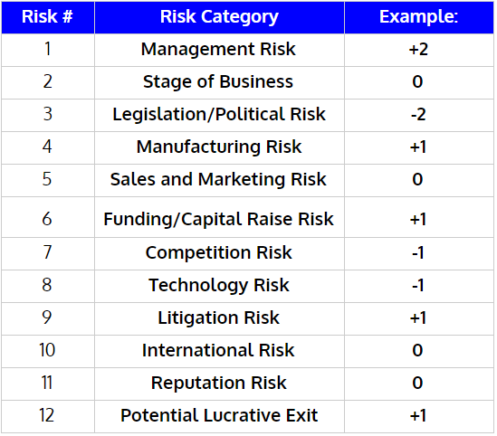 Risk Factor Summation Method Table