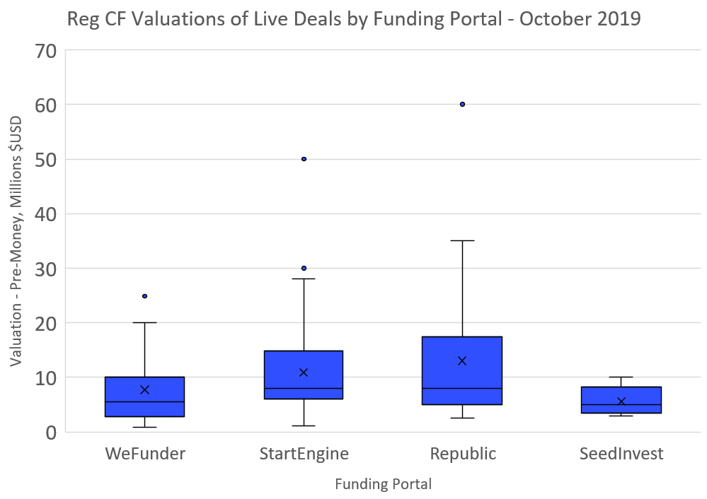 Reg CF Valuations by Funding Portal for Live deals in Q4 2019