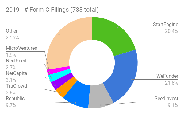 2019 Form C Filings by Funding Portal Data
