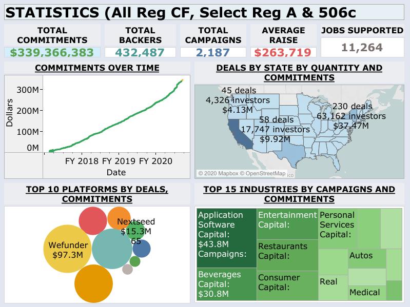 2019 Reg CF Stats Data