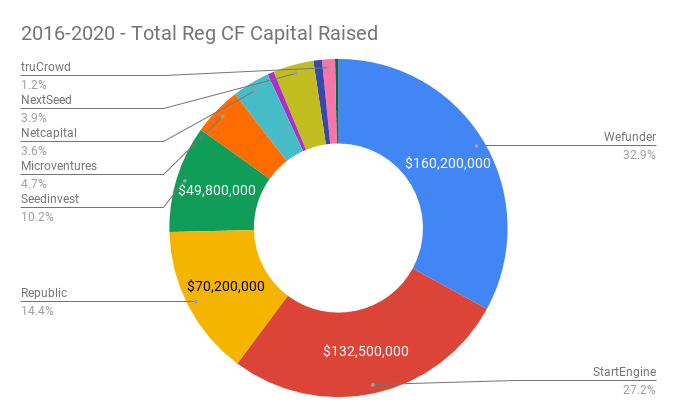 2016-2020 - Total Reg CF Capital Raised by Platform