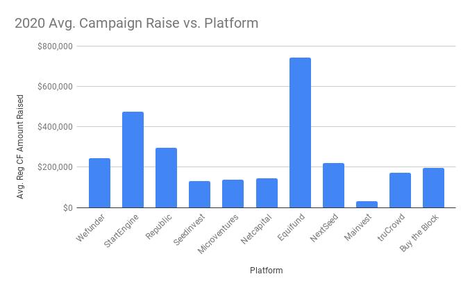 2020 Avg. Campaign Raise vs. Platform Reg CF