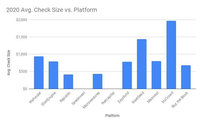 2020 Avg. Check Size vs. Platform Reg CF