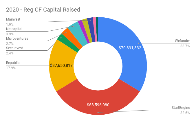 2020 - Reg CF Capital Raised by Funding Portal