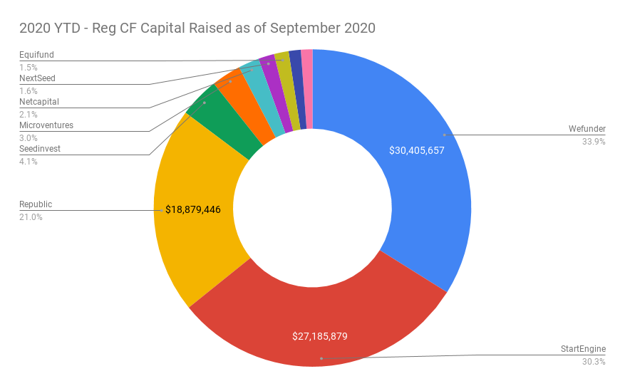 2020 Regulation Crowdfunding Capital Raised by Funding Portal