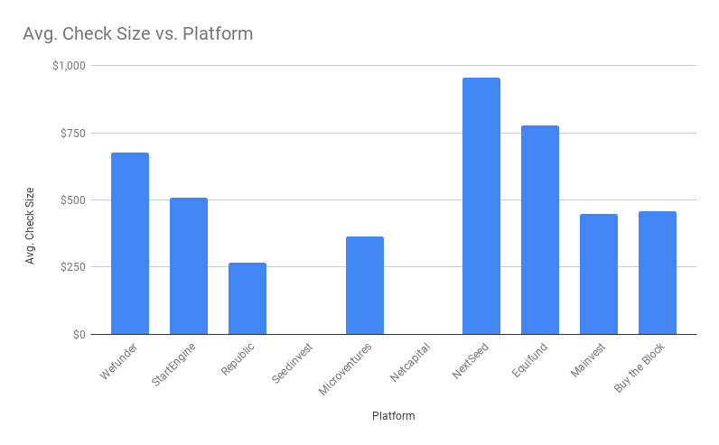 Average Investor Check size vs. Reg CF Website