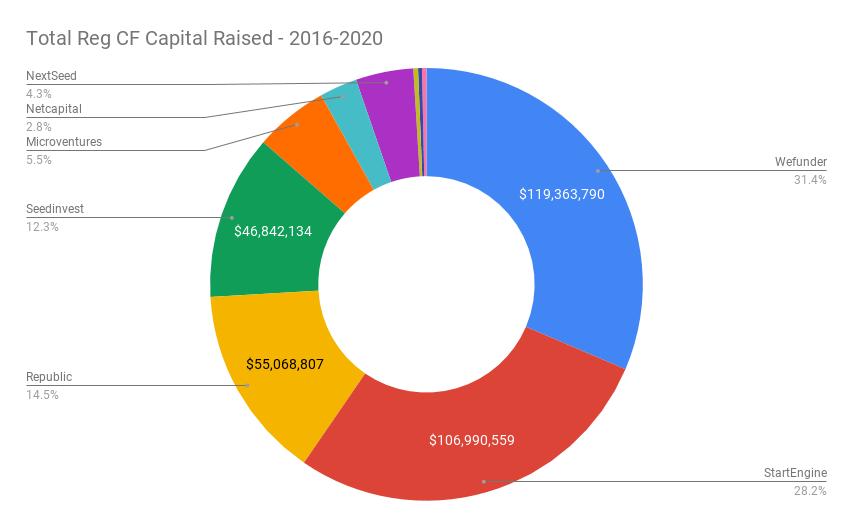 Total Reg CF Capital Raised - 2016-2020